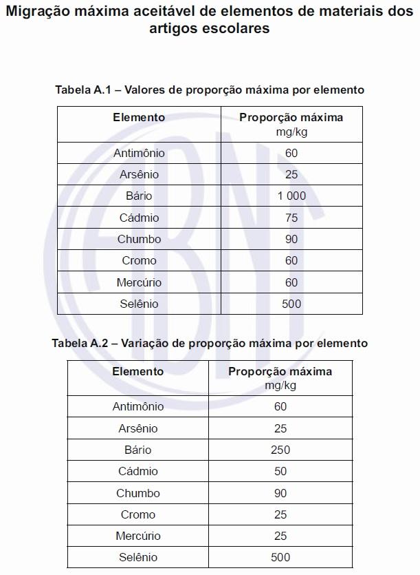 Tabelas A.1 e A.2: valores de proporção maxima por elemento